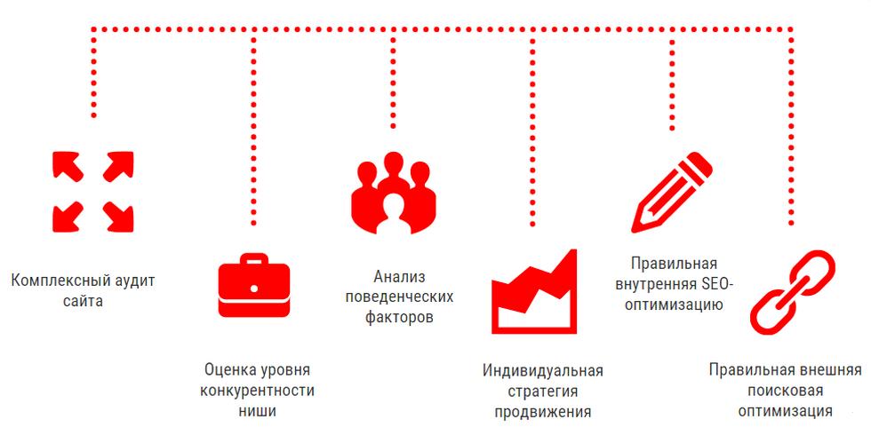 Продвижение сайтов с оплатой за результатами размещение по каталогам Оленегорск